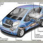 Hybrid Cars - Things You Should Know About